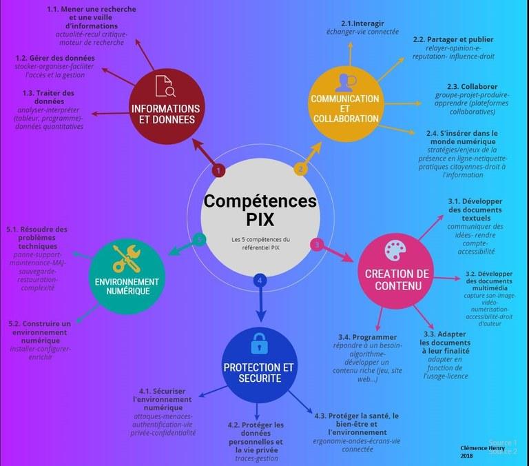 Compétences PIX.JPG